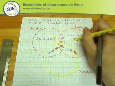 Allô prof - Ensembles et diagramme de Venn